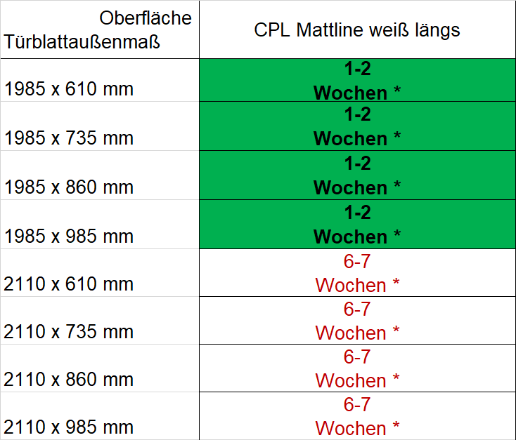 Lieferzeiten CPL Mattline