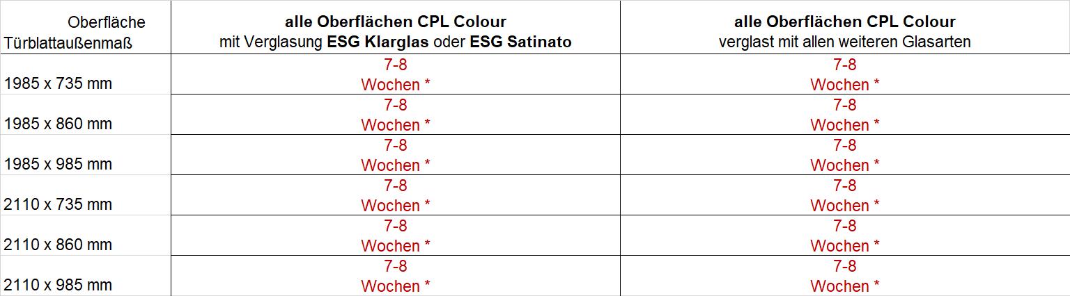 Lieferzeiten CPL Colour mit Verglasung