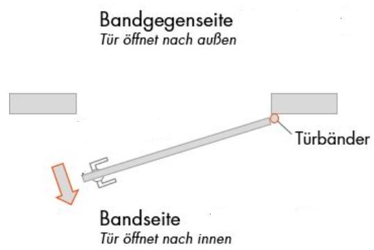 Darstellung Bandseite Bandgegenseite